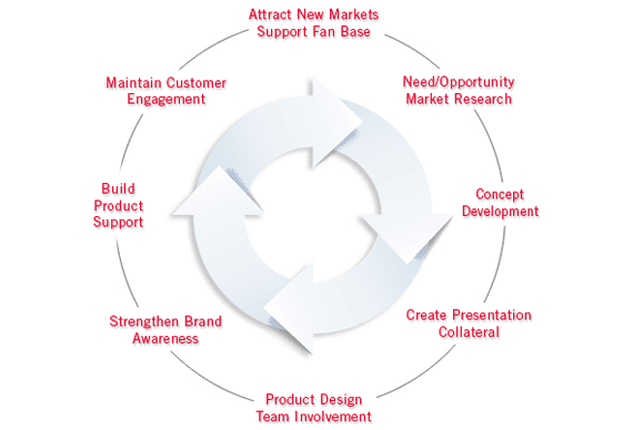 IPW Product Development, Inc.